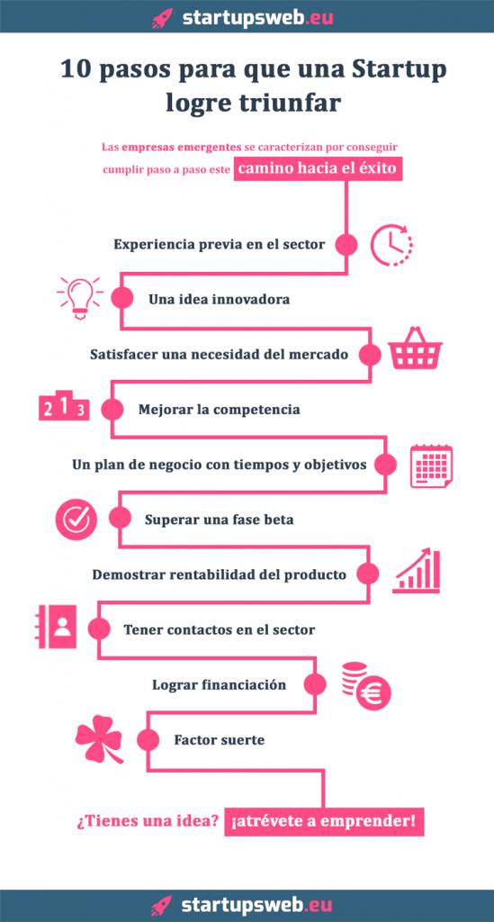 infografía sobre los 10 pasos a seguir para crear una startup de éxito